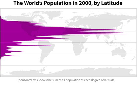 The World's Population by Latitude, in 2000